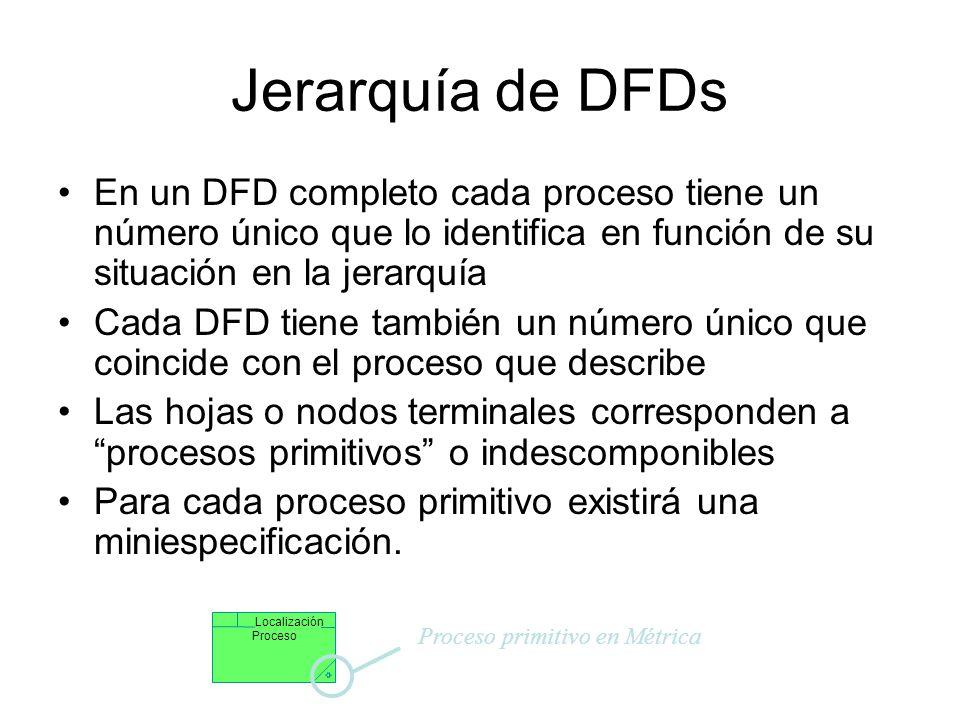 Consistencia en el DFD Cada proceso en un diagrama padre es una consolidación del DFD hijo Balanceo de DFDs –Las E/S de un proceso padre deben corresp