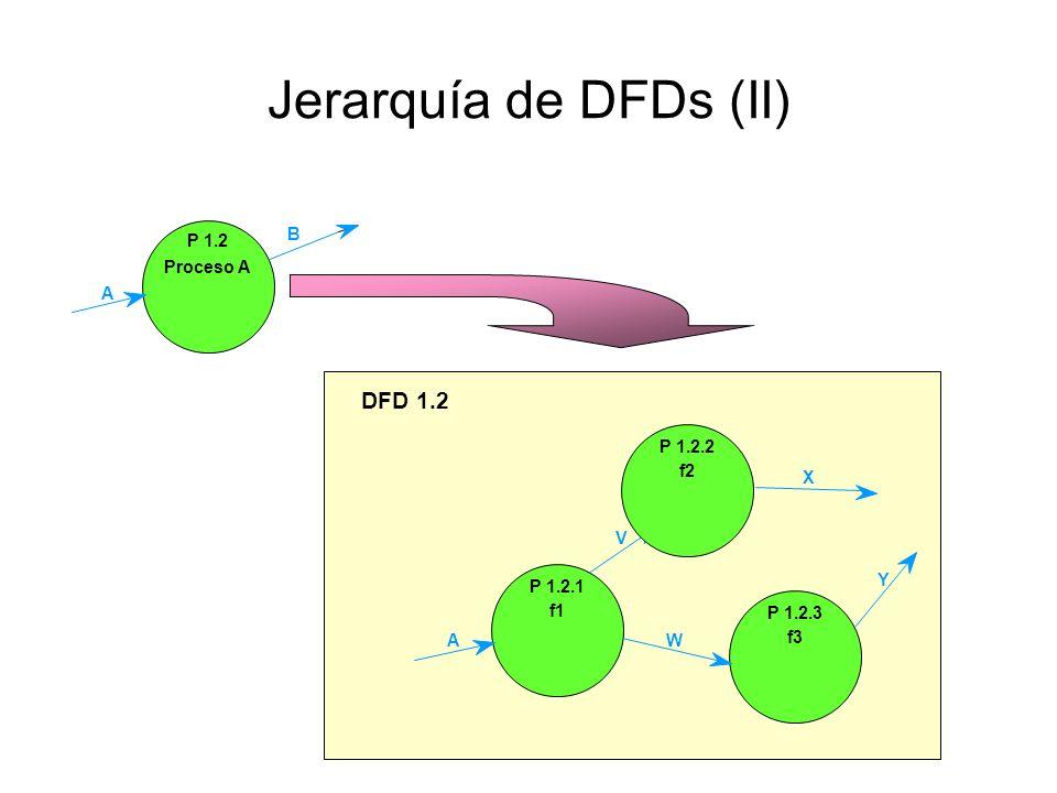 Jerarquía de DFDs En un DFD completo cada proceso tiene un número único que lo identifica en función de su situación en la jerarquía Cada DFD tiene ta