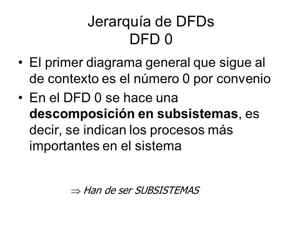 Jerarquía de DFDs (II) P 1.2 Proceso A B A P 1.2.3 f3 P 1.2.1 f1 Y W V A X P 1.2.2 f2 DFD 1.2
