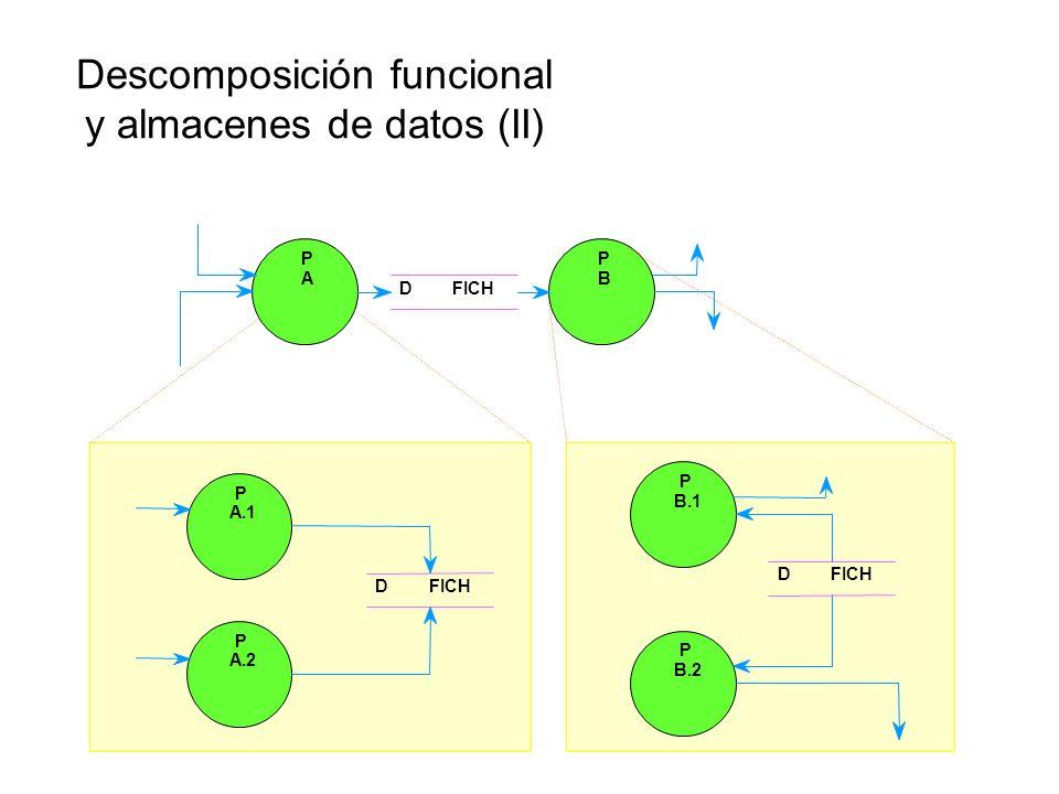 Descomposición funcional y almacenes de datos Los almacenes aparecen lo más tarde posible En un nivel superior únicamente cuando son interfaz entre pr