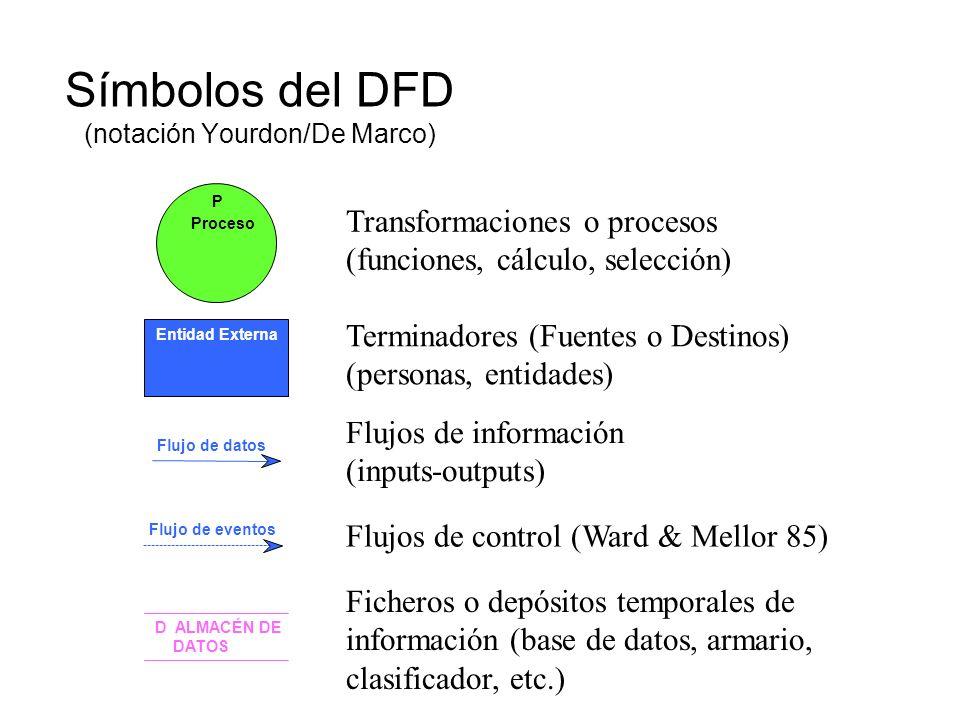 Diagramas de Flujo de Datos (DFDs)