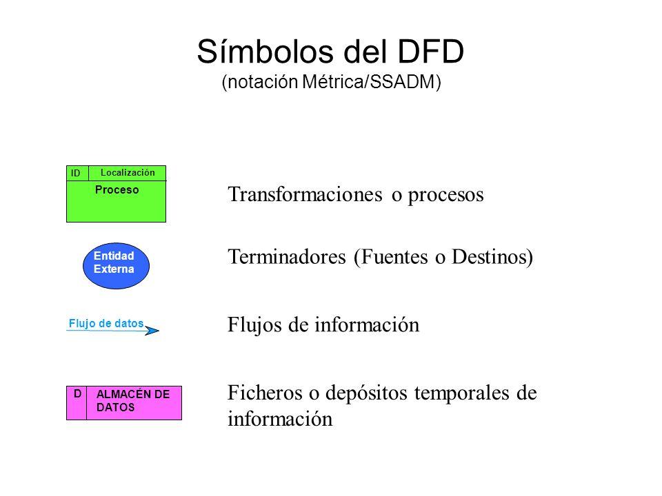 Símbolos del DFD (notación Yourdon/De Marco) P Proceso Entidad Externa D ALMACÉN DE DATOS Flujo de eventos Flujo de datos Transformaciones o procesos