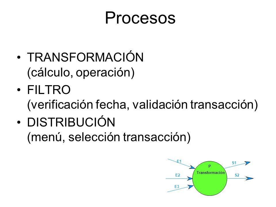 Símbolos del DFD (notación Métrica/SSADM) Entidad Externa DALMACÉN DE DATOS Flujo de datos Transformaciones o procesos Terminadores (Fuentes o Destino