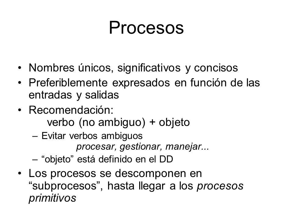 Procesos TRANSFORMACIÓN (cálculo, operación) FILTRO (verificación fecha, validación transacción) DISTRIBUCIÓN (menú, selección transacción) P Transfor
