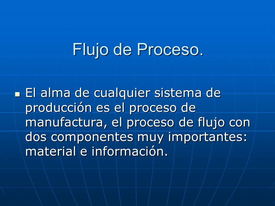 Flujo de Proceso. El alma de cualquier sistema de producción es el proceso de manufactura, el proceso de flujo con dos componentes muy importantes: ma