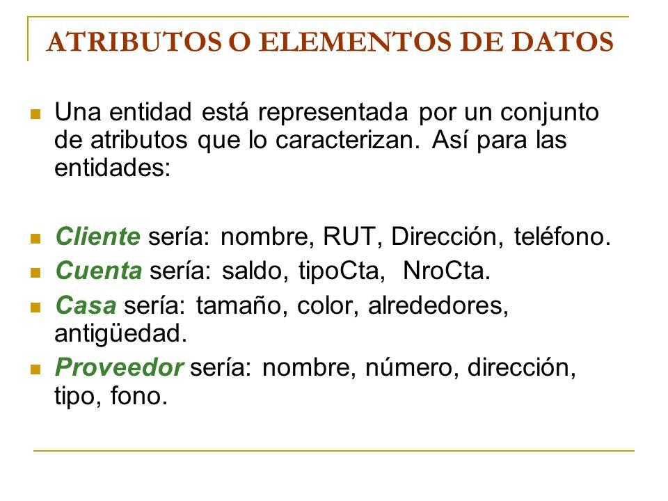 ATRIBUTOS O ELEMENTOS DE DATOS Una entidad está representada por un conjunto de atributos que lo caracterizan. Así para las entidades: Cliente sería:
