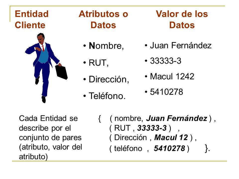 Nombre, RUT, Dirección, Teléfono. Atributos o Datos Juan Fernández 33333-3 Macul 1242 5410278 Valor de los Datos Entidad Cliente { ( nombre, Juan Fern