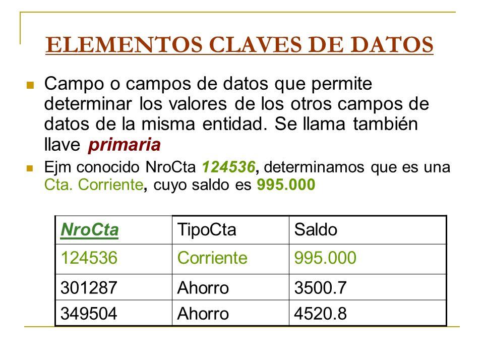 ELEMENTOS CLAVES DE DATOS Campo o campos de datos que permite determinar los valores de los otros campos de datos de la misma entidad. Se llama tambié