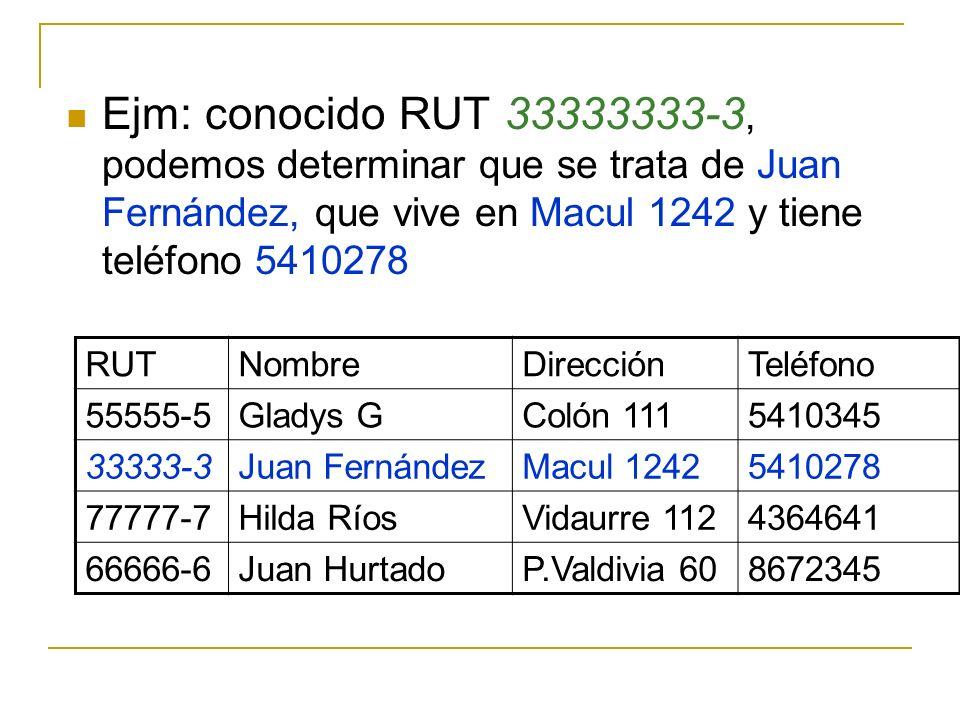 Ejm: conocido RUT 33333333-3, podemos determinar que se trata de Juan Fernández, que vive en Macul 1242 y tiene teléfono 5410278 RUTNombreDirecciónTel
