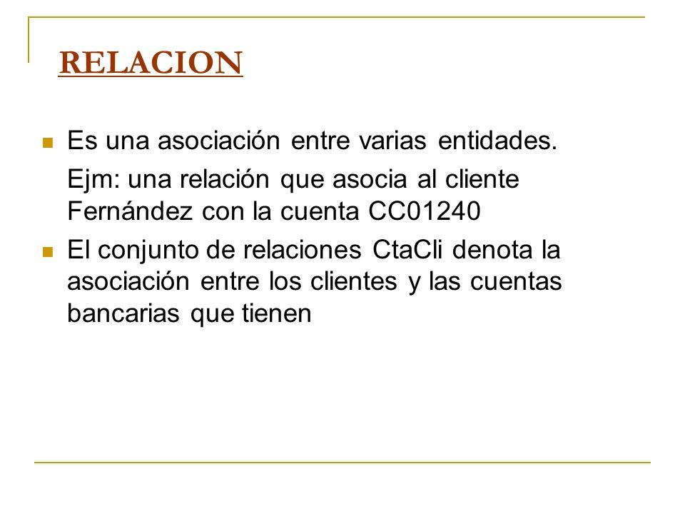 RELACION Es una asociación entre varias entidades. Ejm: una relación que asocia al cliente Fernández con la cuenta CC01240 El conjunto de relaciones C