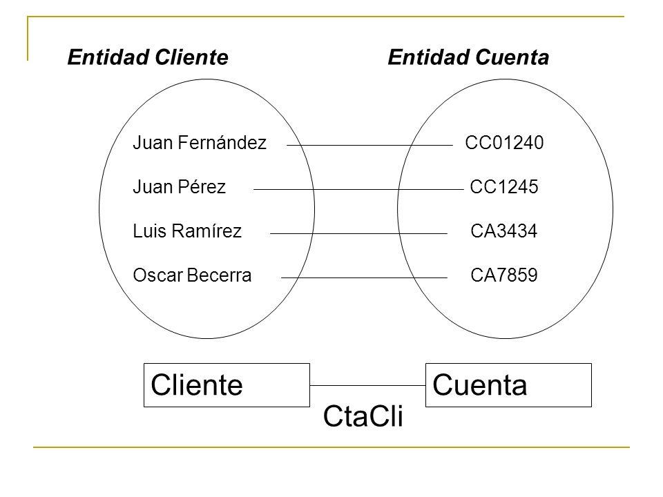 CC01240 CC1245 CA3434 CA7859 Entidad ClienteEntidad Cuenta Juan Fernández Juan Pérez Luis Ramírez Oscar Becerra ClienteCuenta CtaCli