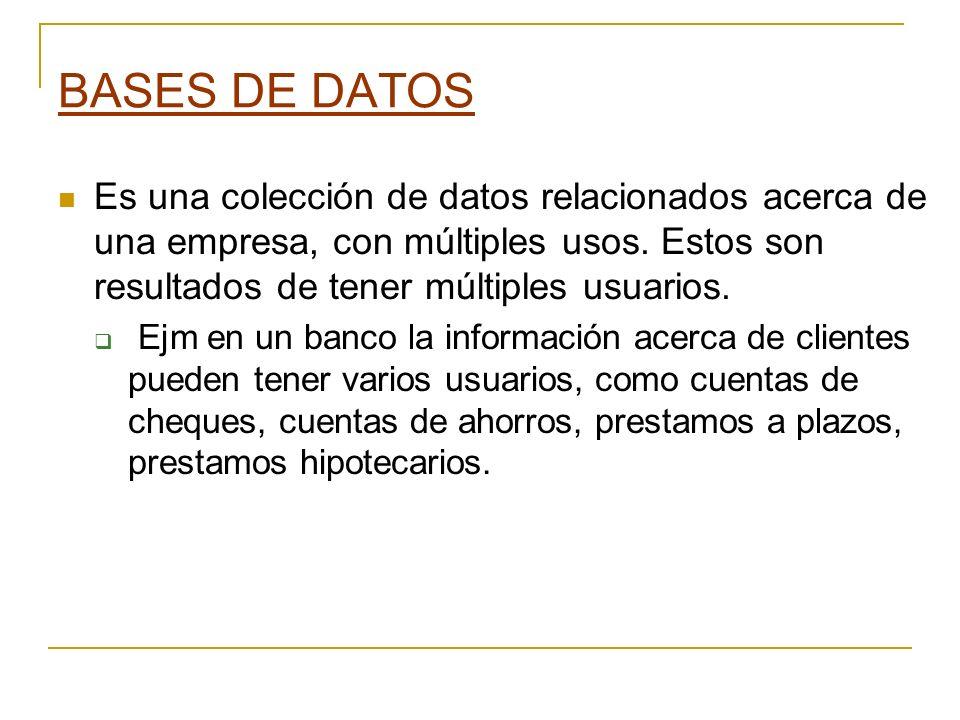 BASES DE DATOS Es una colección de datos relacionados acerca de una empresa, con múltiples usos. Estos son resultados de tener múltiples usuarios. Ejm