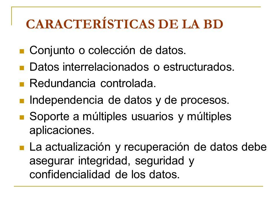 CARACTERÍSTICAS DE LA BD Conjunto o colección de datos. Datos interrelacionados o estructurados. Redundancia controlada. Independencia de datos y de p
