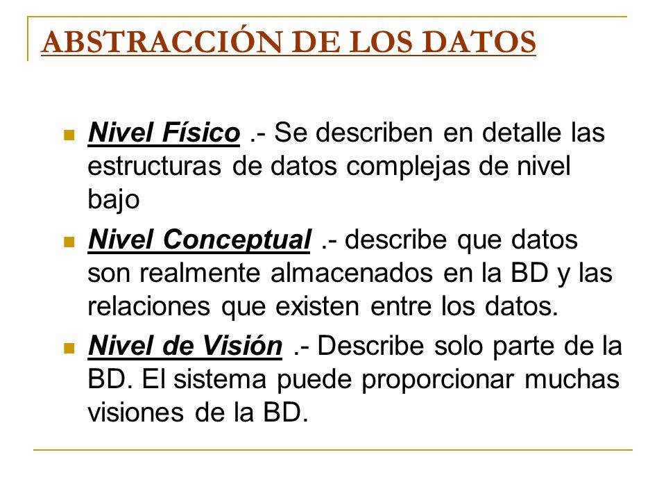ABSTRACCIÓN DE LOS DATOS Nivel Físico.- Se describen en detalle las estructuras de datos complejas de nivel bajo Nivel Conceptual.- describe que datos