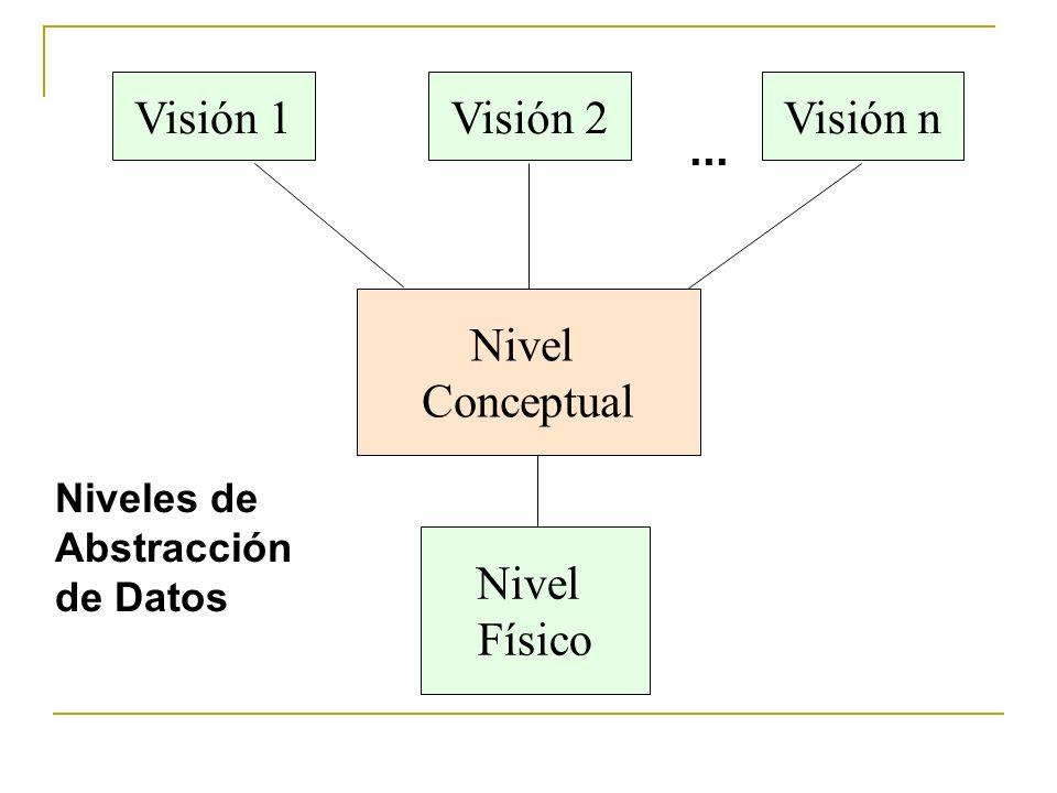 Visión 2 Nivel Físico Nivel Conceptual... Niveles de Abstracción de Datos Visión 1Visión n