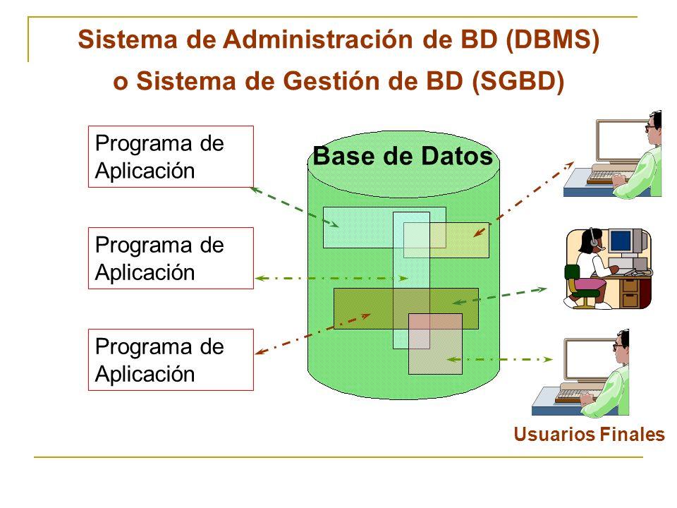 Usuarios Finales Base de Datos Programa de Aplicación Sistema de Administración de BD (DBMS) o Sistema de Gestión de BD (SGBD)
