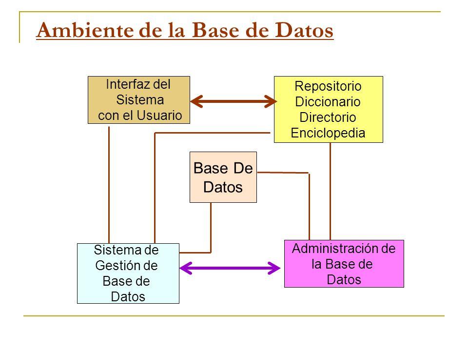 Ambiente de la Base de Datos Interfaz del Sistema con el Usuario Repositorio Diccionario Directorio Enciclopedia Base De Datos Sistema de Gestión de B