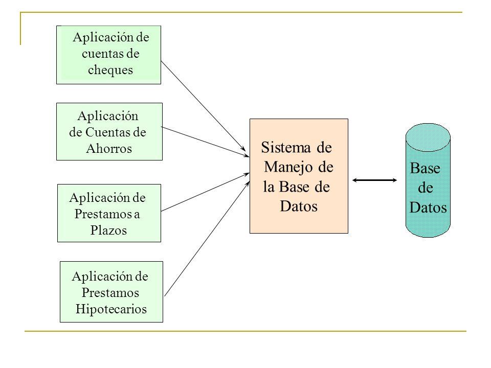 Aplicación de Cuentas de Ahorros Aplicación de Prestamos a Plazos Aplicación de Prestamos Hipotecarios Sistema de Manejo de la Base de Datos Base de D