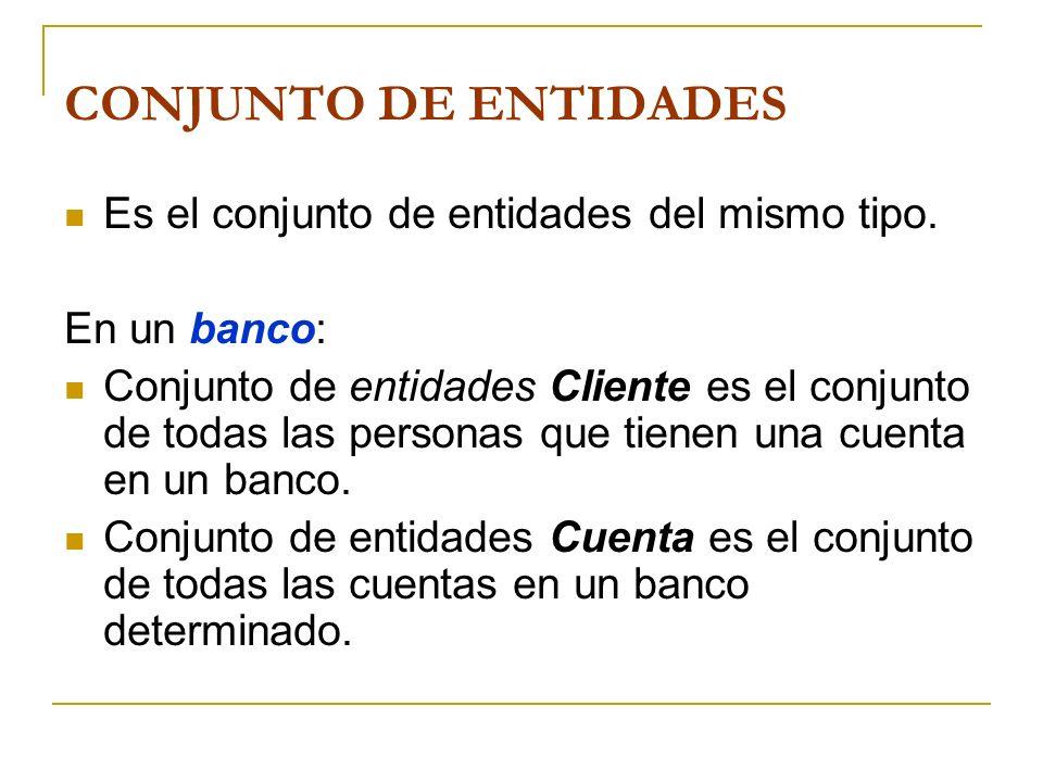 CONJUNTO DE ENTIDADES Es el conjunto de entidades del mismo tipo. En un banco: Conjunto de entidades Cliente es el conjunto de todas las personas que