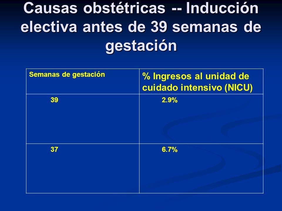 Causas obstétricas -- Inducción electiva antes de 39 semanas de gestación Semanas de gestación % Ingresos al unidad de cuidado intensivo (NICU) 39 2.9% 37 6.7%