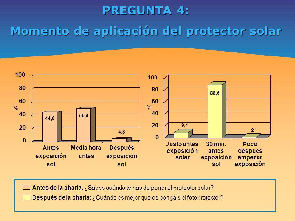 PREGUNTA 4: Momento de aplicación del protector solar 44,8 50,4 4,8 0 20 40 60 80 100 % Antes exposición sol Media hora antes Después exposición sol 9