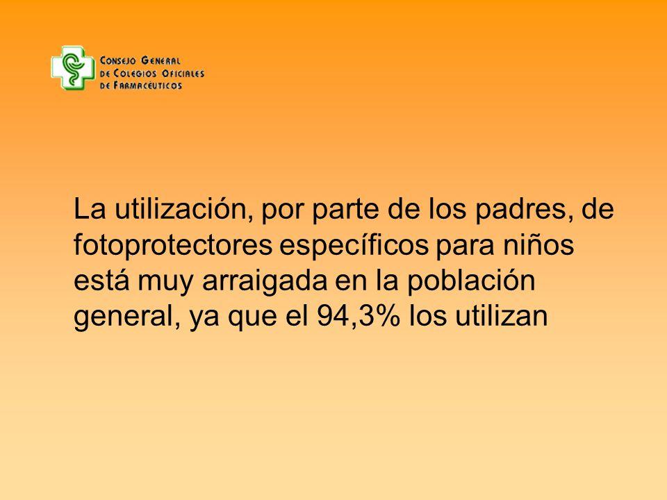 La utilización, por parte de los padres, de fotoprotectores específicos para niños está muy arraigada en la población general, ya que el 94,3% los uti
