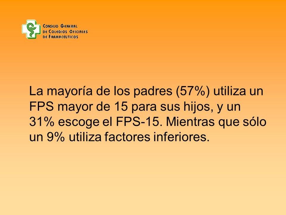 La mayoría de los padres (57%) utiliza un FPS mayor de 15 para sus hijos, y un 31% escoge el FPS-15. Mientras que sólo un 9% utiliza factores inferior