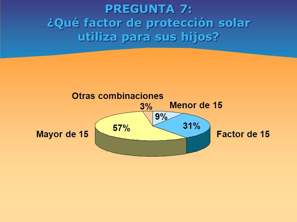 PREGUNTA 7: ¿Qué factor de protección solar utiliza para sus hijos? Mayor de 15 57% Factor de 15 31% Menor de 15 9% Otras combinaciones 3%