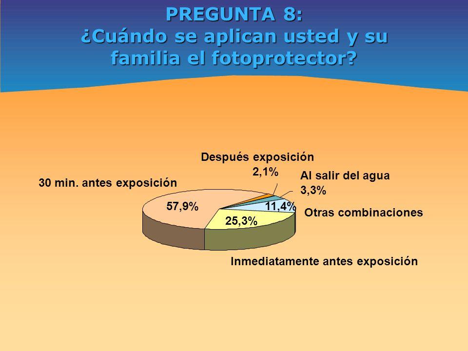 PREGUNTA 8: ¿Cuándo se aplican usted y su familia el fotoprotector? Otras combinaciones 11,4% Después exposición 2,1% 30 min. antes exposición 57,9% I