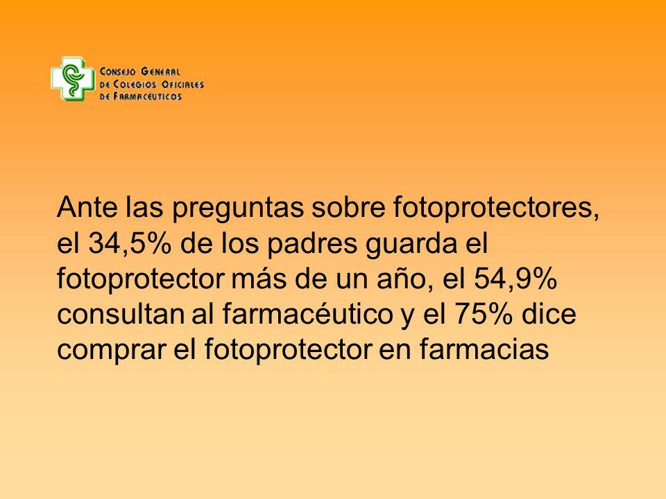 Ante las preguntas sobre fotoprotectores, el 34,5% de los padres guarda el fotoprotector más de un año, el 54,9% consultan al farmacéutico y el 75% di