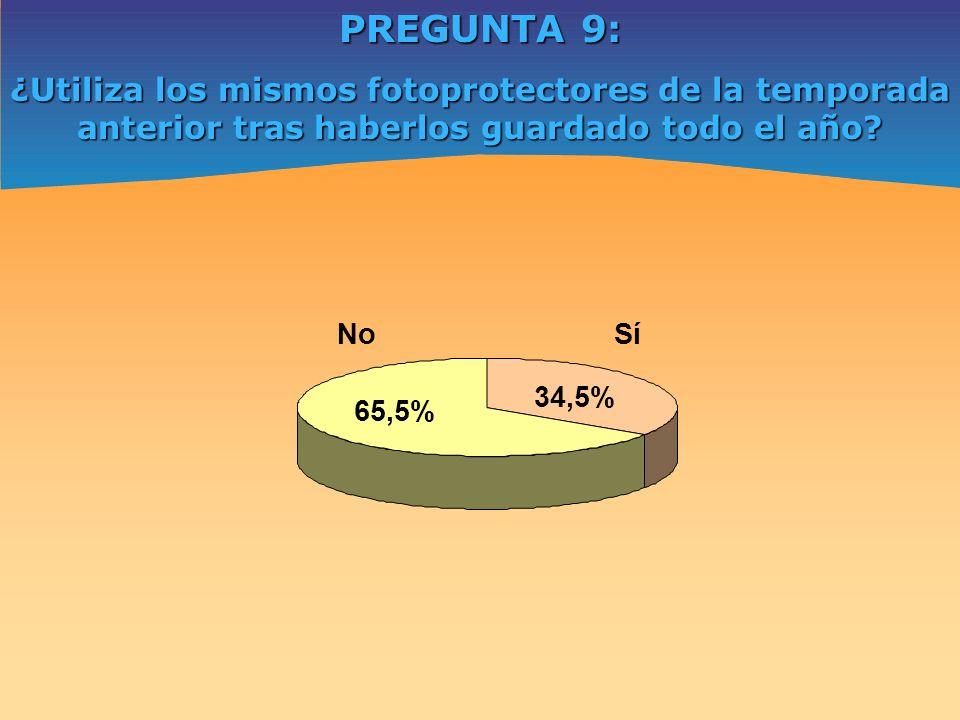 PREGUNTA 9: ¿Utiliza los mismos fotoprotectores de la temporada anterior tras haberlos guardado todo el año? Sí 34,5% No 65,5%
