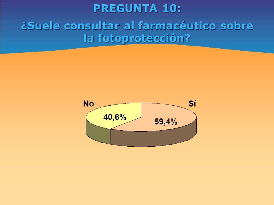 PREGUNTA 10: ¿Suele consultar al farmacéutico sobre la fotoprotección? Sí 59,4% No 40,6%