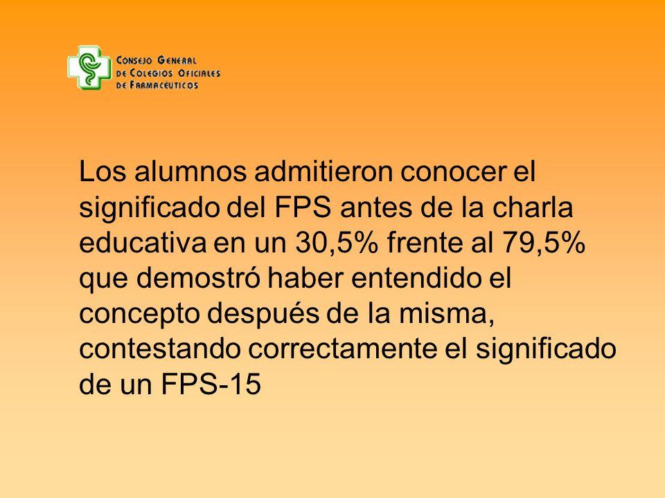 Los alumnos admitieron conocer el significado del FPS antes de la charla educativa en un 30,5% frente al 79,5% que demostró haber entendido el concept