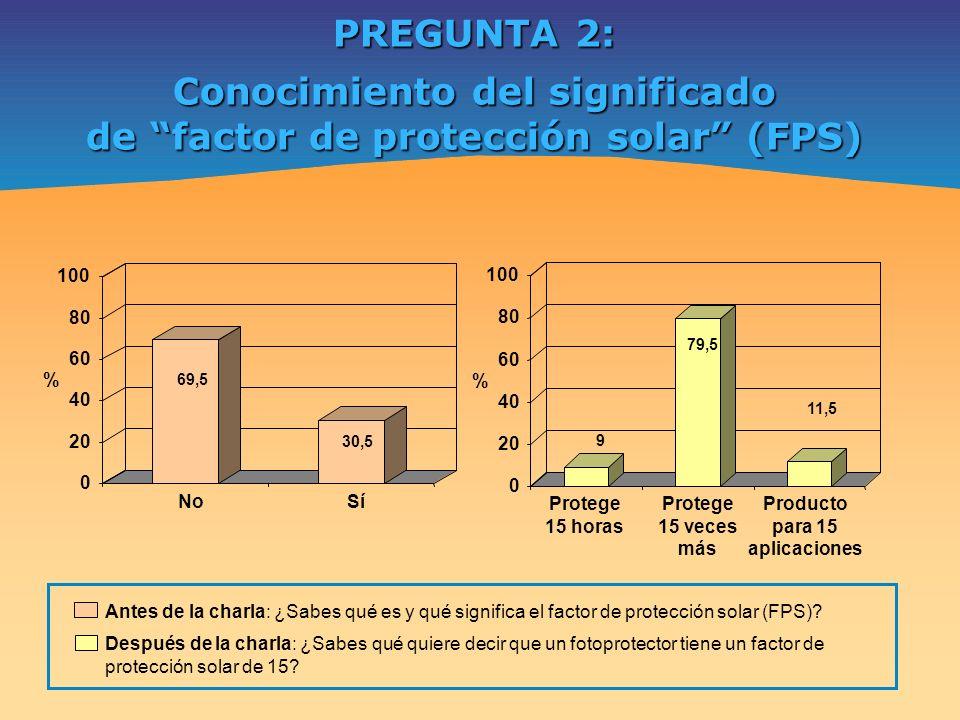 PREGUNTA 2: Conocimiento del significado de factor de protección solar (FPS) 69,5 30,5 0 20 40 60 80 100 % NoSí % 9 79,5 11,5 0 20 40 60 80 100 Proteg