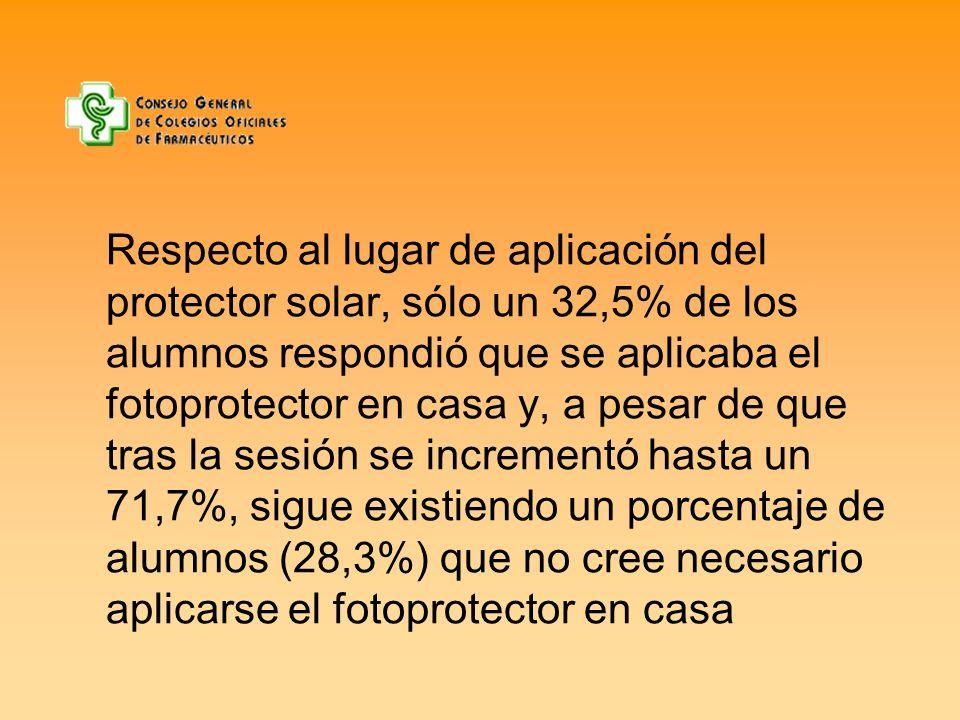 Respecto al lugar de aplicación del protector solar, sólo un 32,5% de los alumnos respondió que se aplicaba el fotoprotector en casa y, a pesar de que