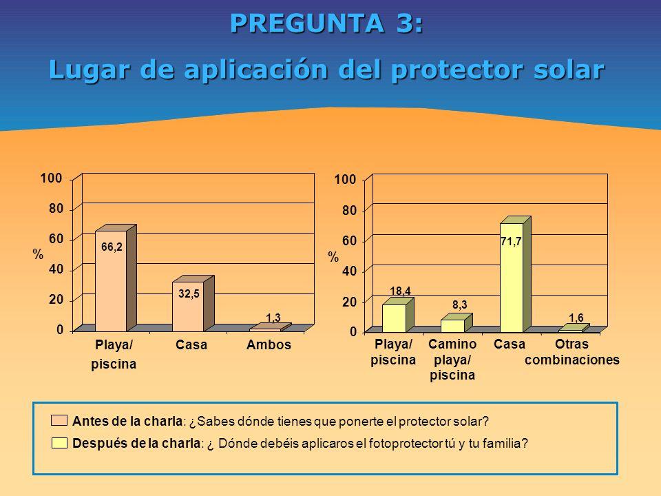 PREGUNTA 3: Lugar de aplicación del protector solar 66,2 32,5 1,3 0 20 40 60 80 100 % Playa/ piscina CasaAmbos 18,4 8,3 71,7 1,6 0 20 40 60 80 100 % P
