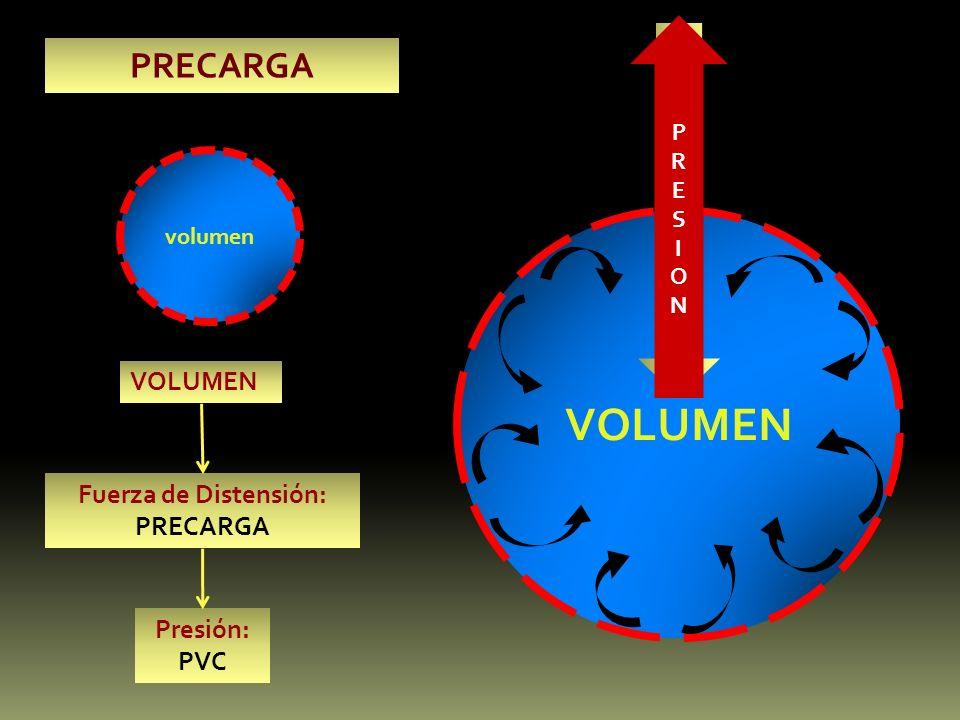 volumen VOLUMEN volumen VOLUMENVOLUMEN VOLUMEN Fuerza de Distensión: PRECARGA Presión: PVC PRESIONPRESION PRECARGA