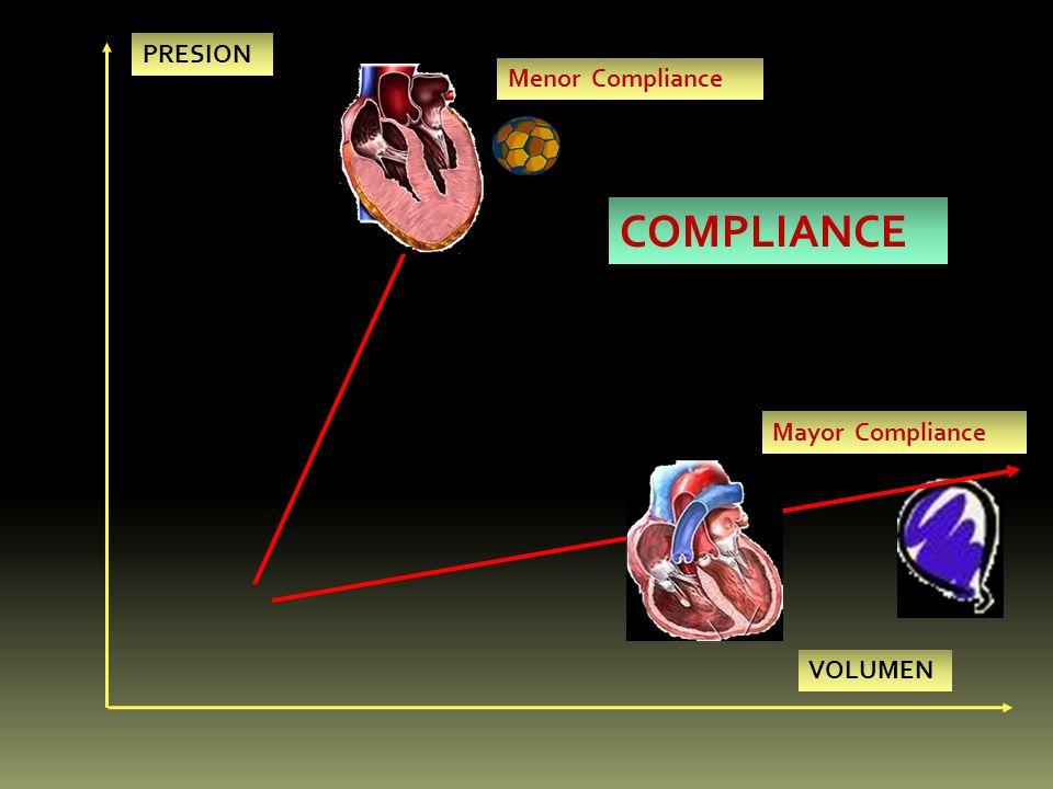 PRESION VOLUMEN Menor Compliance Mayor Compliance COMPLIANCE