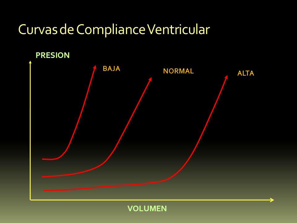 Curvas de Compliance Ventricular PRESION VOLUMEN BAJA NORMAL ALTA