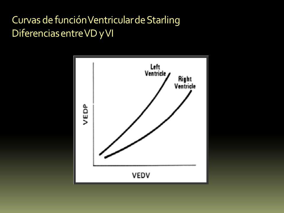 Curvas de función Ventricular de Starling Diferencias entre VD y VI