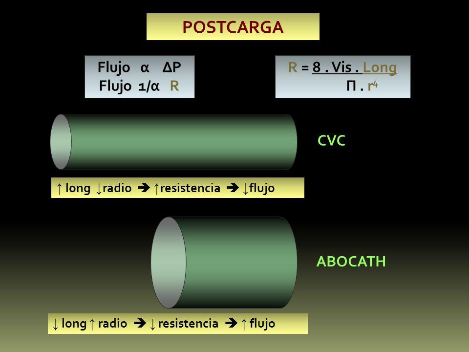 POSTCARGA Flujo α P Flujo 1/α R R = 8. Vis. Long П. r 4 long radio resistencia flujo CVC ABOCATH