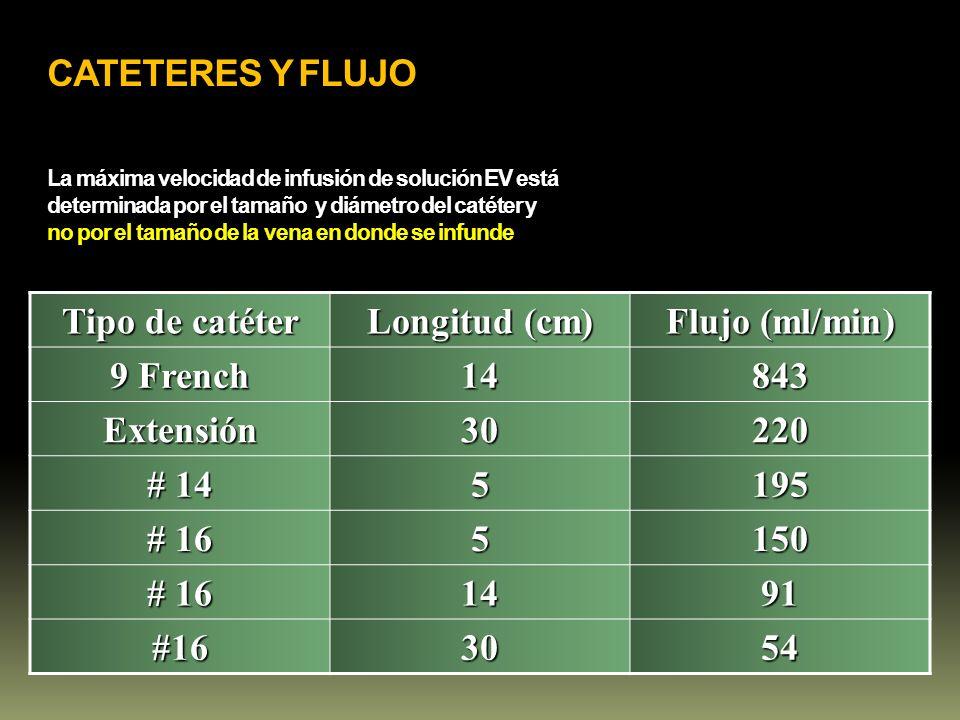CATETERES Y FLUJO La máxima velocidad de infusión de solución EV está determinada por el tamaño y diámetro del catéter y no por el tamaño de la vena e