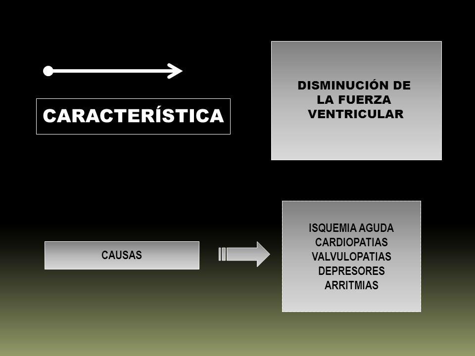 CARACTERÍSTICA DISMINUCIÓN DE LA FUERZA VENTRICULAR CAUSAS ISQUEMIA AGUDA CARDIOPATIAS VALVULOPATIAS DEPRESORES ARRITMIAS