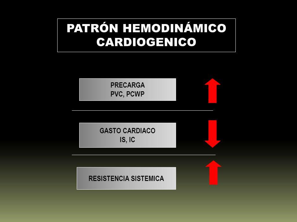 PATRÓN HEMODINÁMICO CARDIOGENICO PRECARGA PVC, PCWP GASTO CARDIACO IS, IC RESISTENCIA SISTEMICA