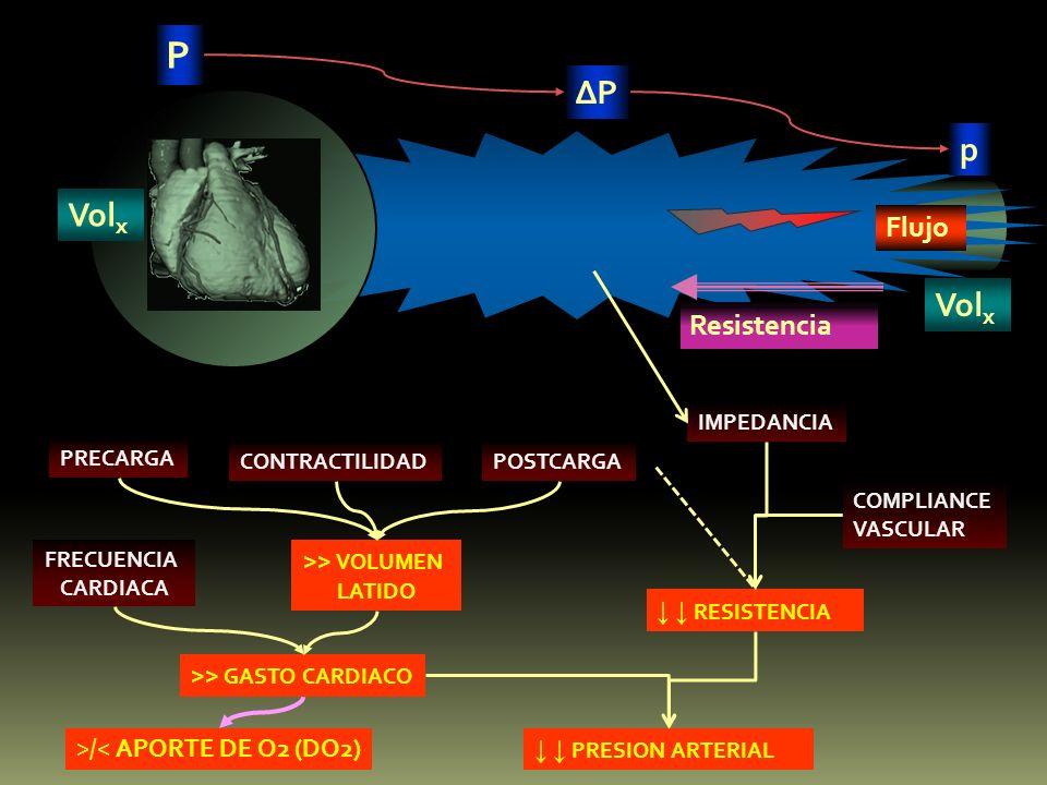 P P p Flujo Vol x Resistencia PRECARGA CONTRACTILIDAD >> VOLUMEN LATIDO FRECUENCIA CARDIACA >> GASTO CARDIACO >/< APORTE DE O2 (DO2) PRESION ARTERIAL