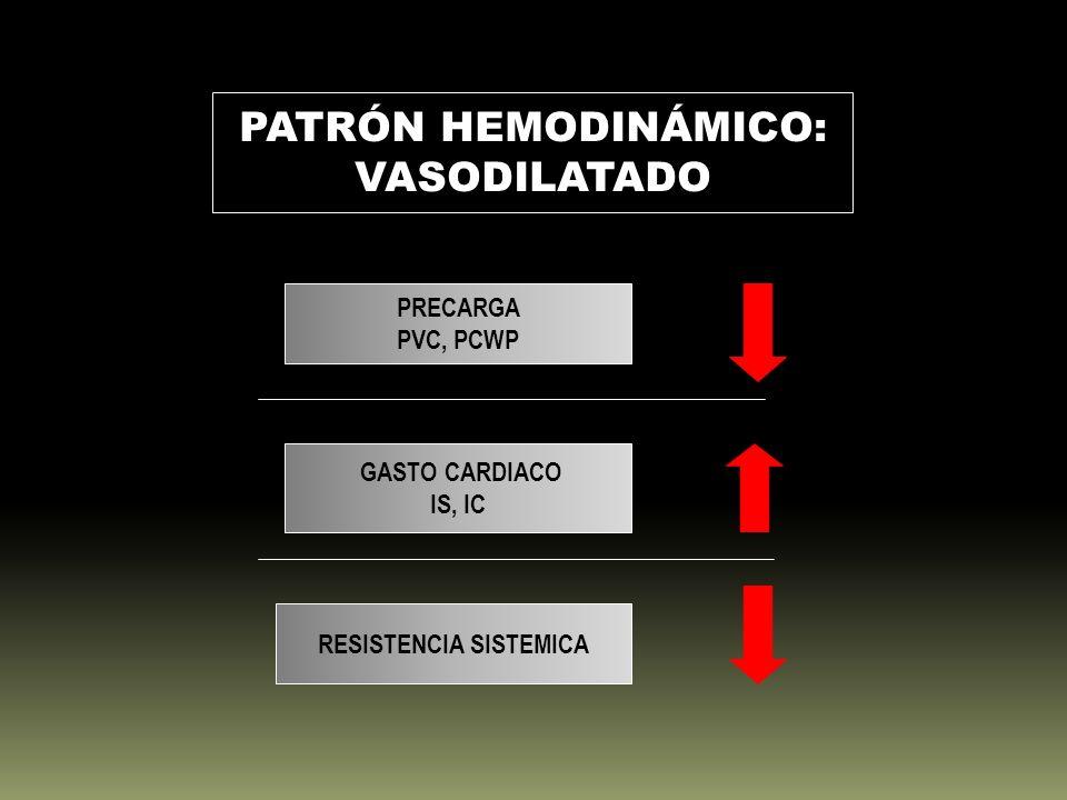 PATRÓN HEMODINÁMICO: VASODILATADO PRECARGA PVC, PCWP GASTO CARDIACO IS, IC RESISTENCIA SISTEMICA