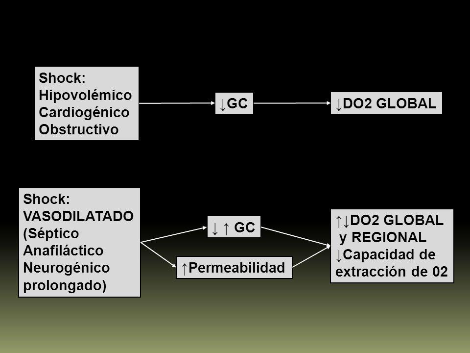 Shock: Hipovolémico Cardiogénico Obstructivo GC DO2 GLOBAL Shock: VASODILATADO (Séptico Anafiláctico Neurogénico prolongado) GC Permeabilidad DO2 GLOB