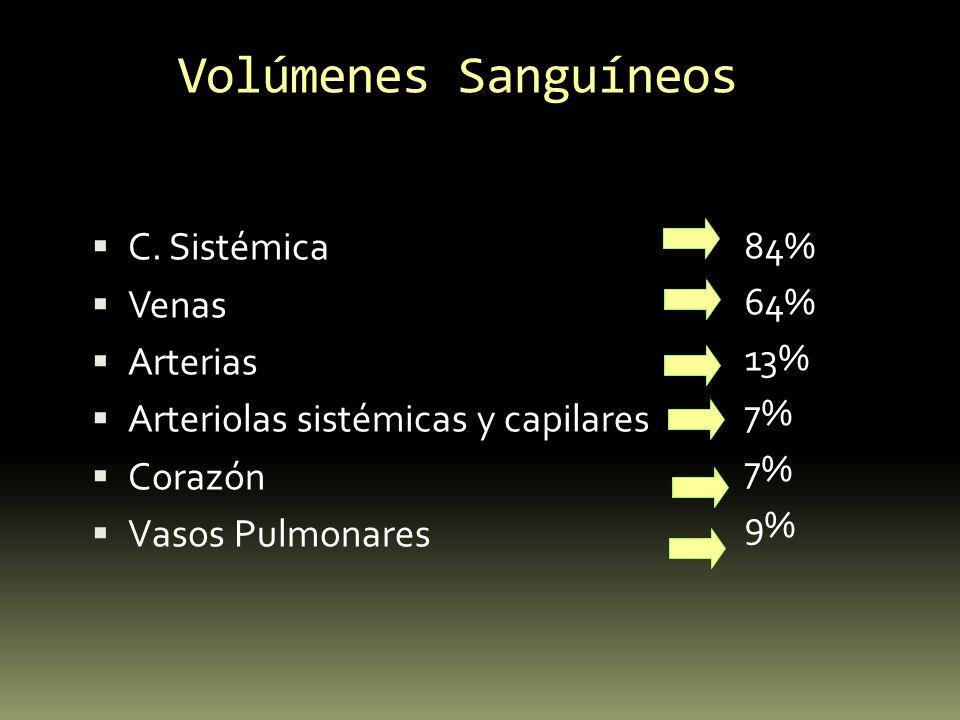 Volúmenes Sanguíneos 84% 64% 13% 7% 9% C. Sistémica Venas Arterias Arteriolas sistémicas y capilares Corazón Vasos Pulmonares