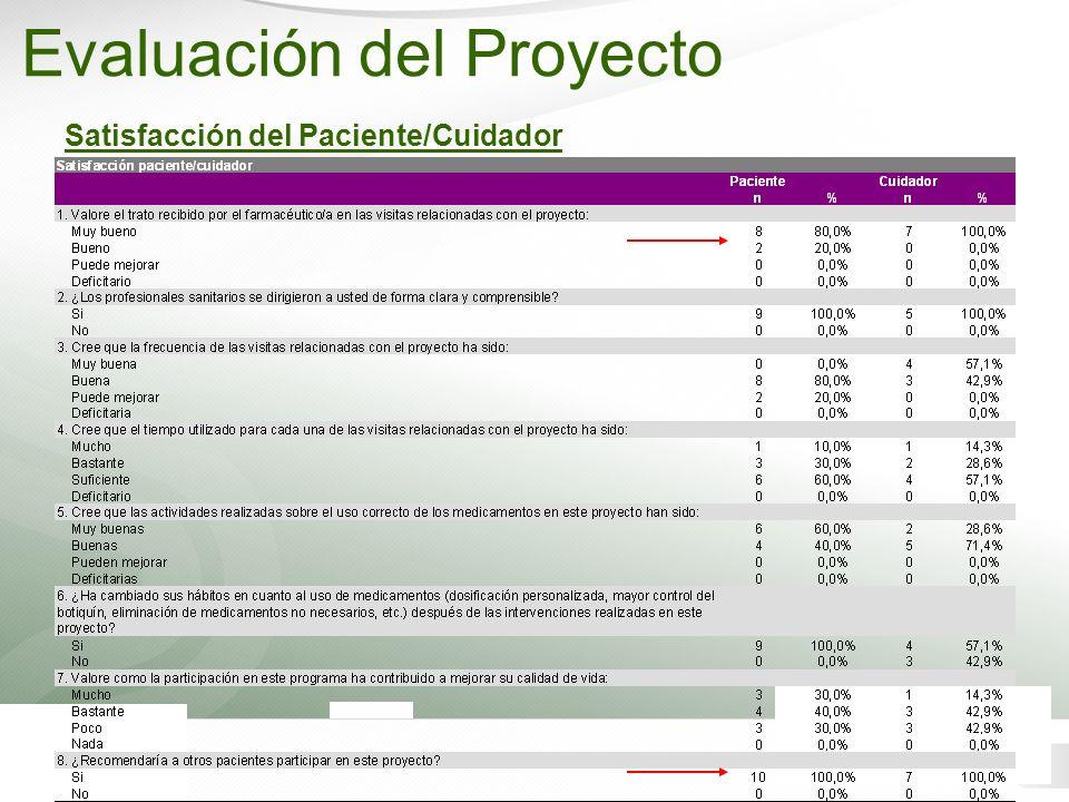 Satisfacción del Paciente/Cuidador Evaluación del Proyecto
