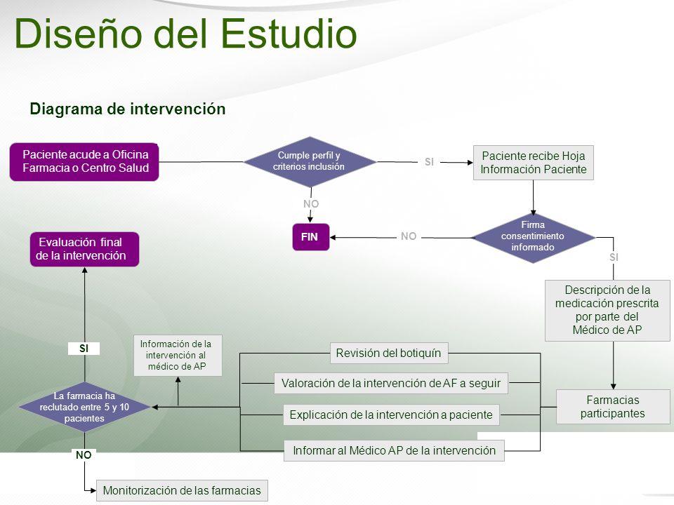 Diagrama de intervención FIN NO Paciente recibe Hoja Información Paciente Paciente acude a Oficina Farmacia o Centro Salud Firma consentimiento inform